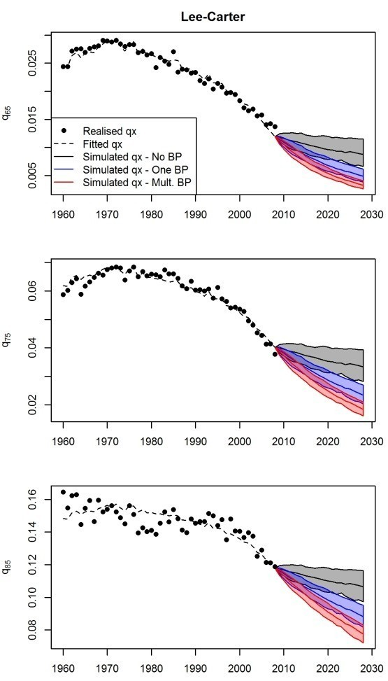 Figure 3: Mortality projections from the Lee-Carter model for Dutch males (x=65,75,85), calibrated on the years 1960-2008, for different numbers of structural changes.