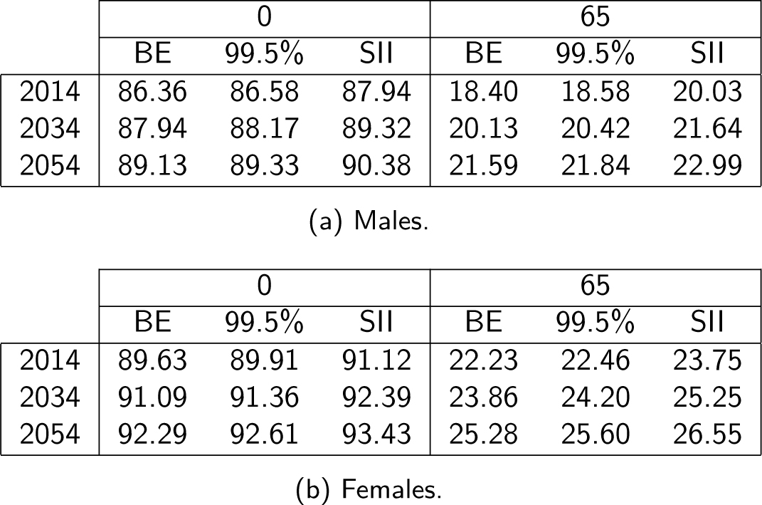 Table 1: Cohort expected remaining lifetimes for males (top) and females (bottom) of ages 0 and 65 for different calendar years for the best estimate (BE) forecast, the 99.5% quantile and the Solvency II standard approach.