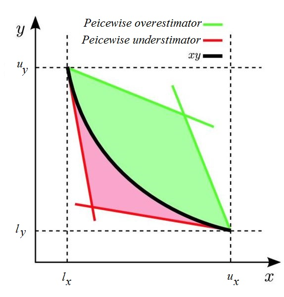 Figure 2: McCormick envelope: the union of red and green sets