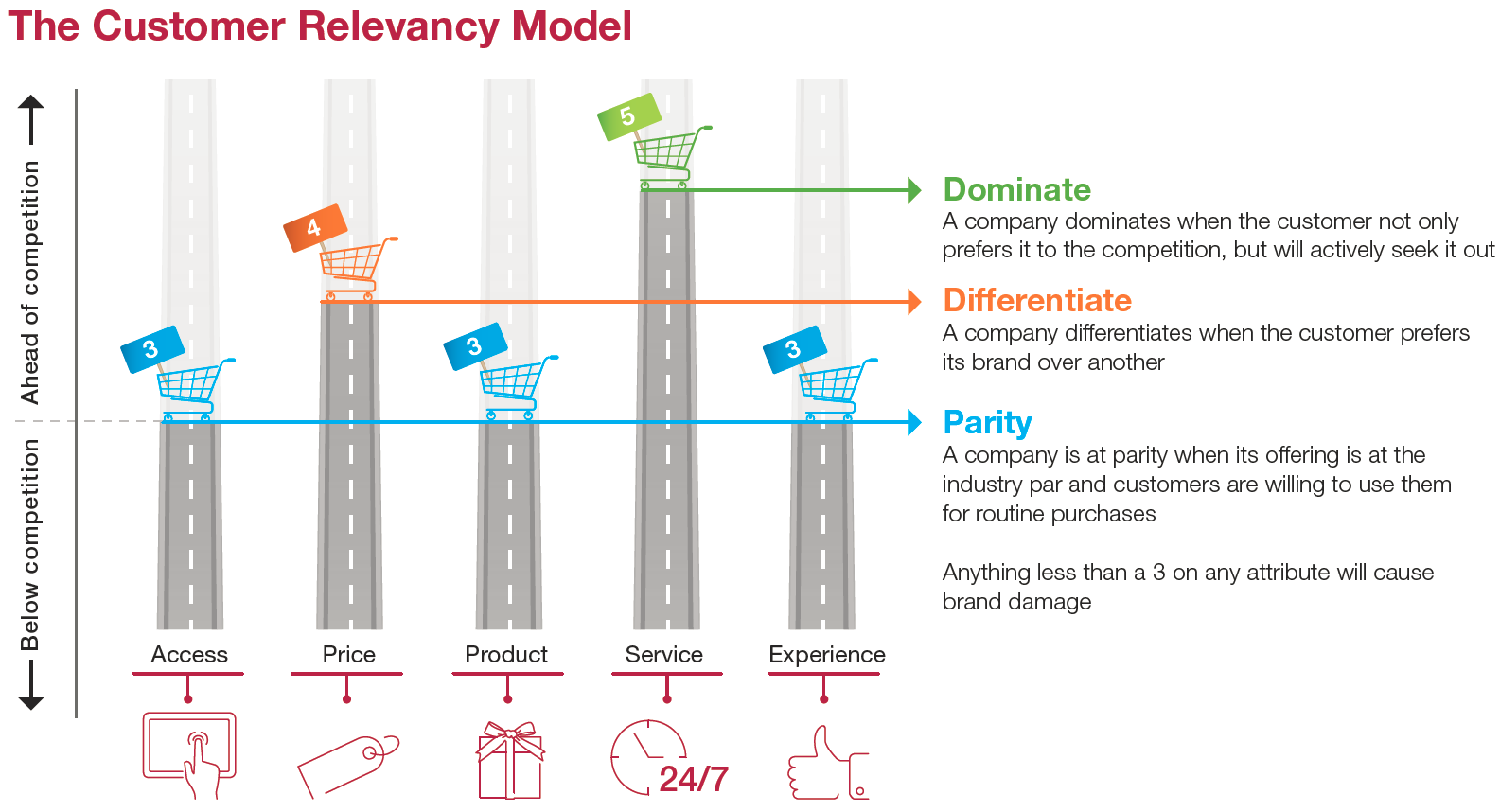 Figure 1: Capgemini's Customer Relevancy Model: dominate, differentiate and compete at parity