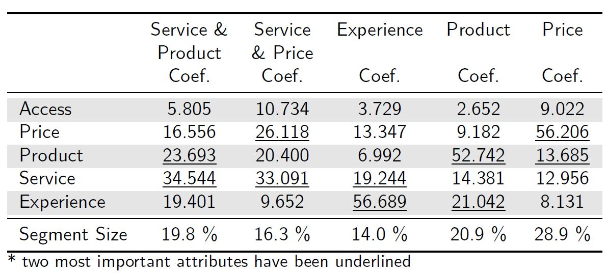 Table 1: Average importance of the Customer Relevancy Attributes for each segment using Latent Class.