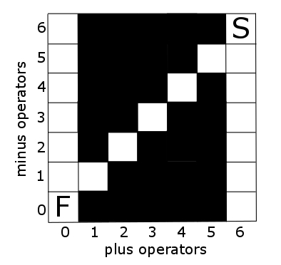 Figure 1: Schematic representation of states