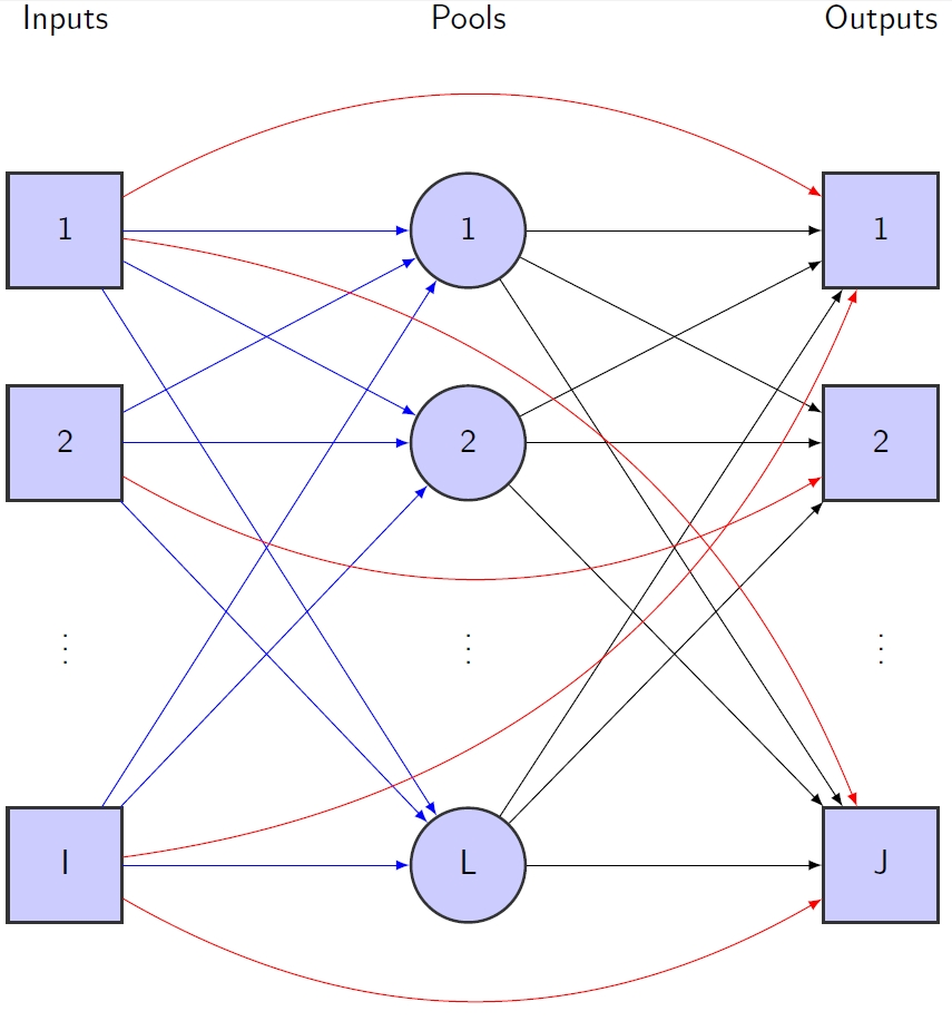 Figure 1: An example of a standard pooling problem with I inputs, L pools and J outputs.