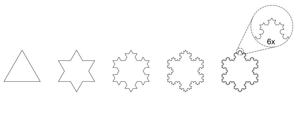 Figure 1: Koch Snowflake fractal