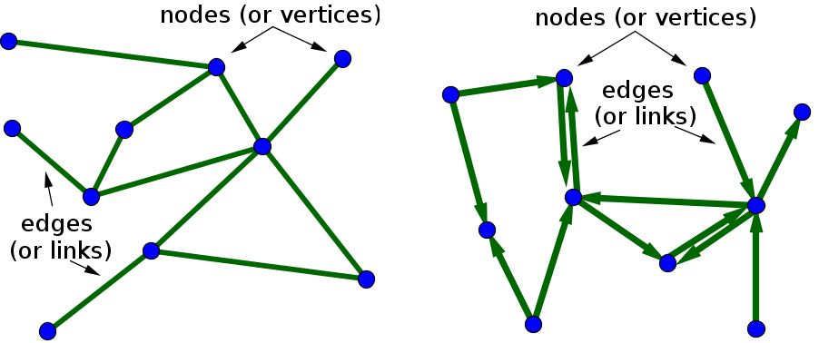 Left panel illustrates an undirected and right panel a directed unweighted network. A weighted network could be illustrated by using different edge thickness or coloring. Taken from [14, 15].