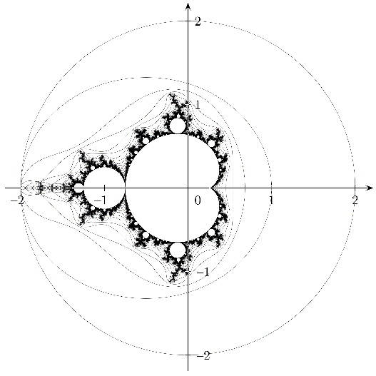 Figure 4: The M-set is bounded by a circle with radius 2 around the origin